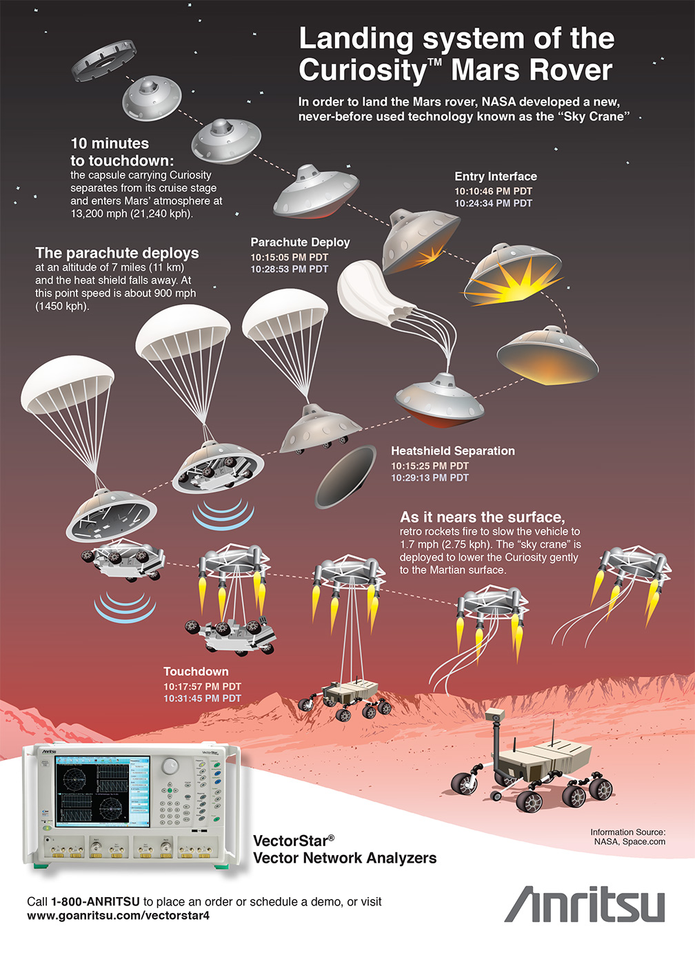 Landing System Of The Curiositytm Mars Rover
